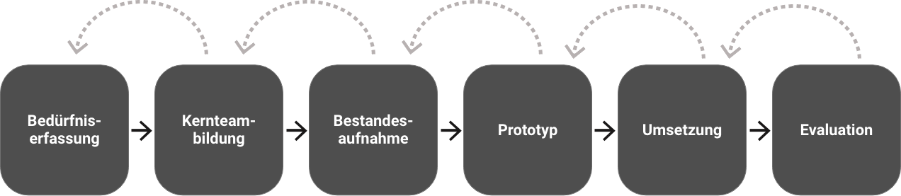 mitplan-process-v2@2x